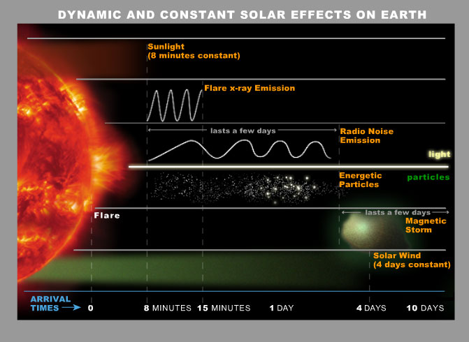 solar storm effect on humans - photo #13