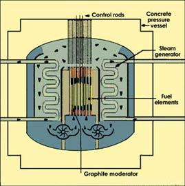 GCR: Gas Cooled Reactor