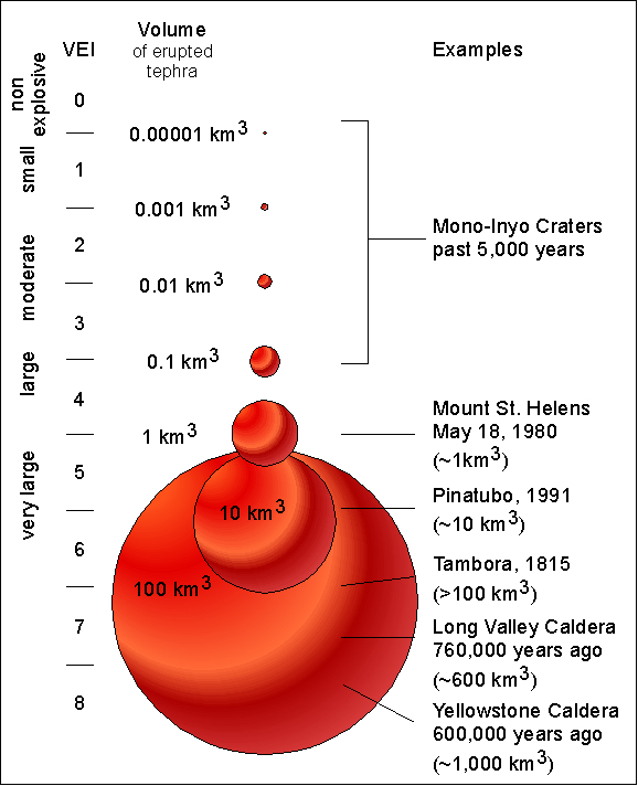 Supervolcano Eruption Volume Chart