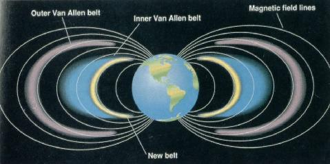 Earth Van Allen radiation belts