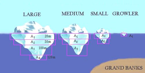 iceberg sizes and classification