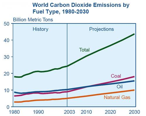 Carbon Dioxide Emissions by Fuel Type