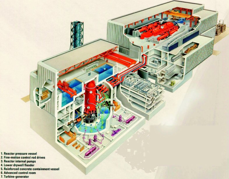 Nuclear power stations using advanced boiling water reactors