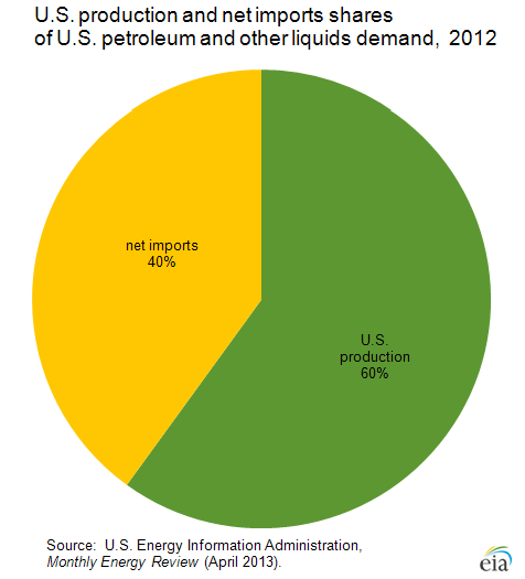 Us Energy Overview
