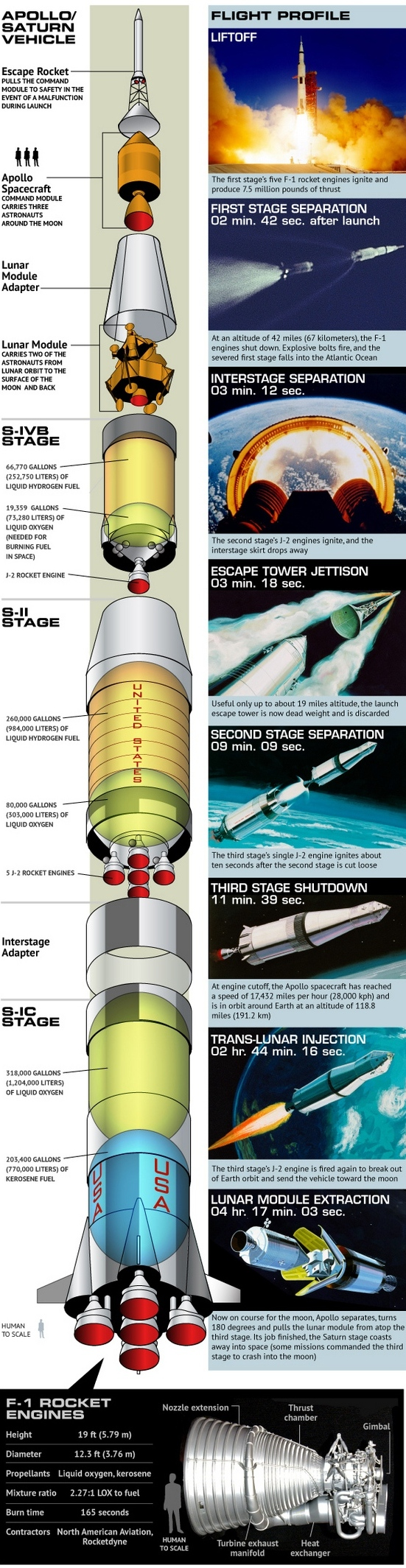 Nasa Apollo Missions Saturn V Engine Diagram It Was The Most Powerful Rocket That Had Ever Flown Successfully Used In Program 1960s And 1970s