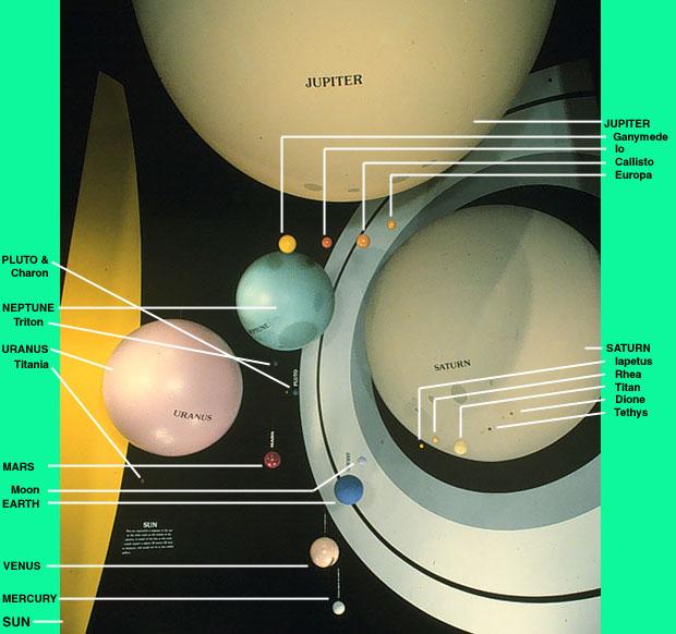 solar system distance comparisons - photo #37