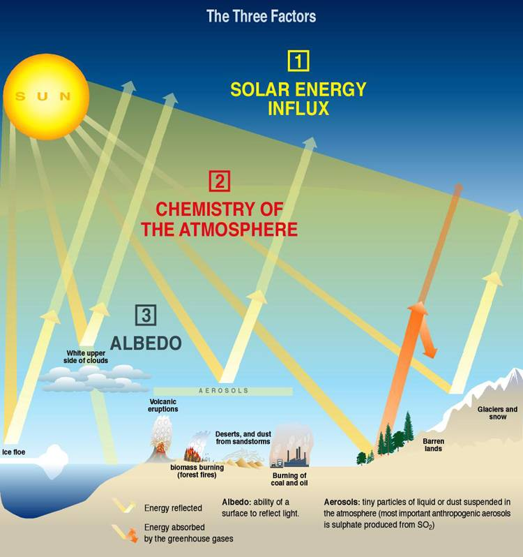 an analysis of global energy balance and atmospheric motion Happen if there were either a significant increase or decrease in the global cloud  cover next, we consider how air is set in motion by solar energy if air is.